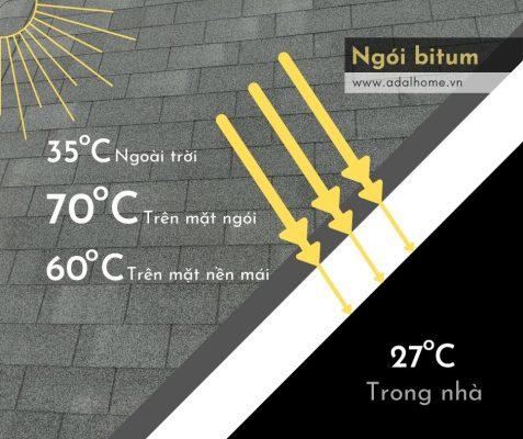 Hình – Ngói bitum chống nhiệt nhờ nền mái