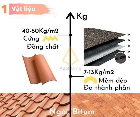 Hình – Mái bitum nhẹ hơn mái ngói