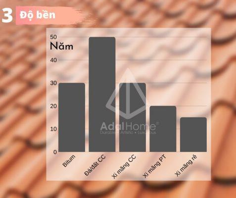 Hình 7 – Biểu đồ độ bền các loại ngói