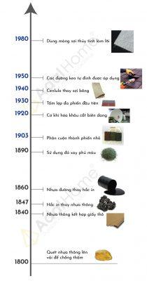 """Infographic quá trình """"tiến hóa của ngói bitum"""