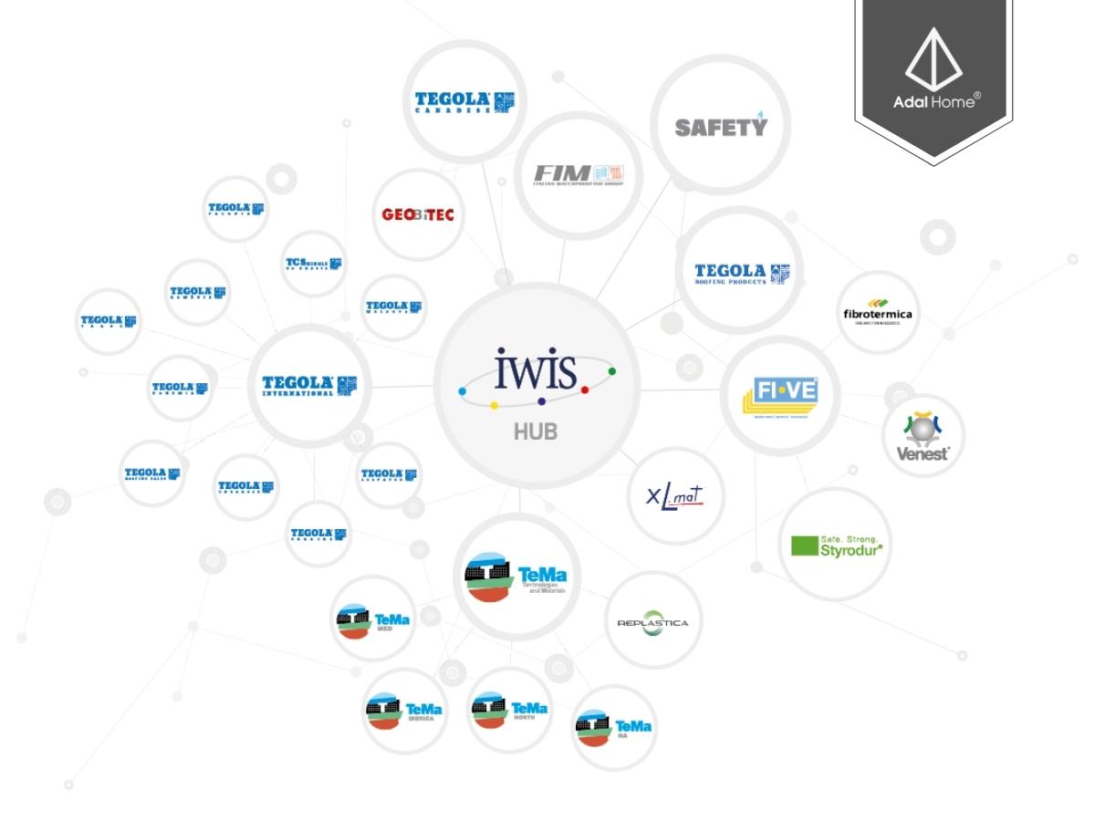 Các thương hiệu Iwis Holding đang sở hữu